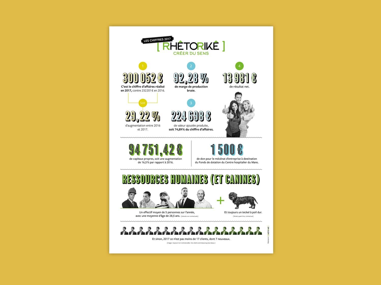 Une infographie décalée, avec de vrais chiffres, en lieu et place du traditionnel rapport annuel